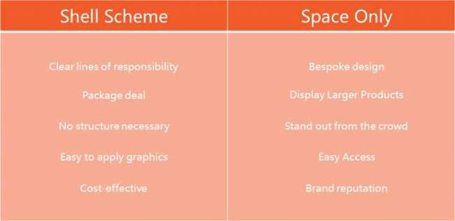 shell scheme or space only pros and cons table